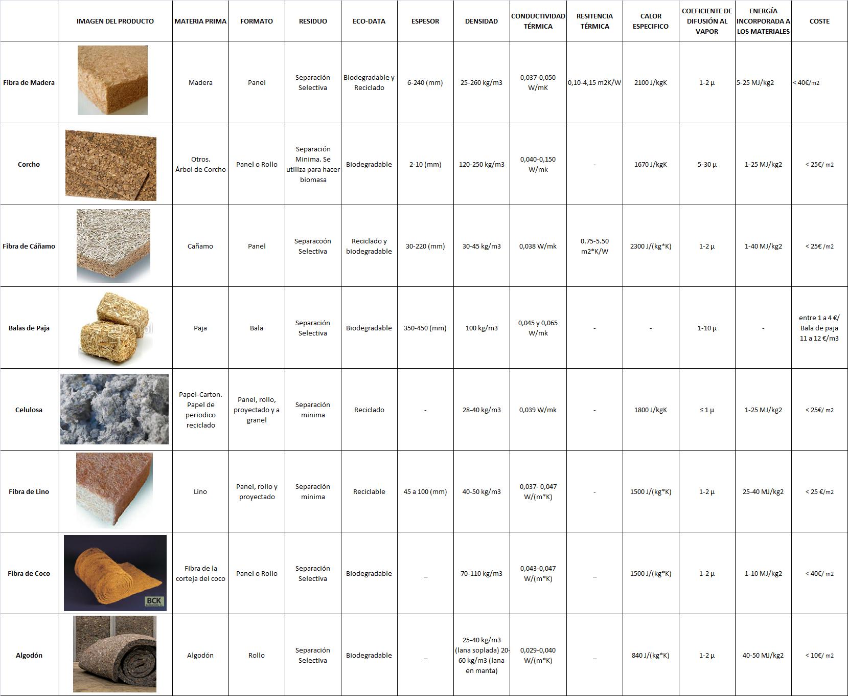 Ideas on pinterest - Tipos de aislamiento termico ...